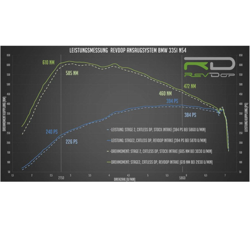 Leistungsdiagramm RevDop BMW N54 Luftfilterkasten